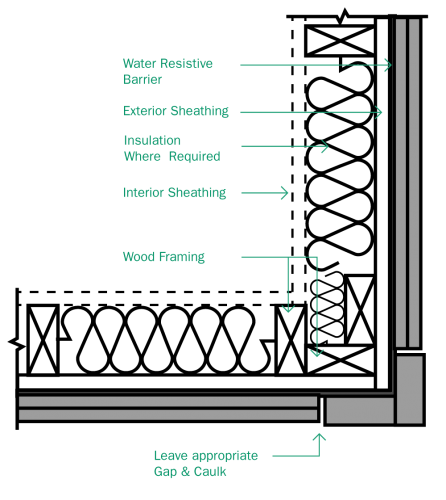 Advanced Framing Techniques