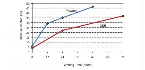 Measuring Moisture in OSB sheathing panels